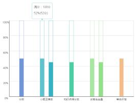 Bootstrap工具提示框的百分比混合柱形图表代码